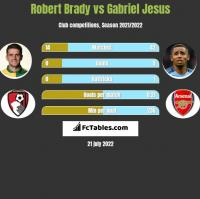 Robert Brady vs Gabriel Jesus h2h player stats