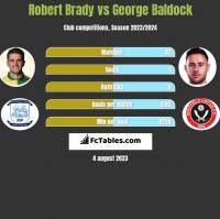 Robert Brady vs George Baldock h2h player stats