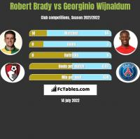 Robert Brady vs Georginio Wijnaldum h2h player stats