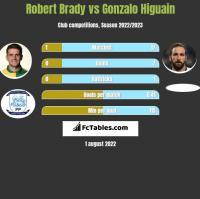 Robert Brady vs Gonzalo Higuain h2h player stats