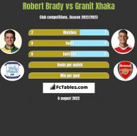 Robert Brady vs Granit Xhaka h2h player stats