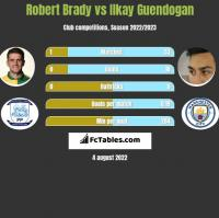 Robert Brady vs Ilkay Guendogan h2h player stats