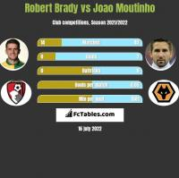 Robert Brady vs Joao Moutinho h2h player stats