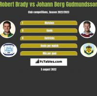 Robert Brady vs Johann Berg Gudmundsson h2h player stats