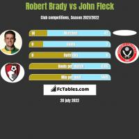 Robert Brady vs John Fleck h2h player stats