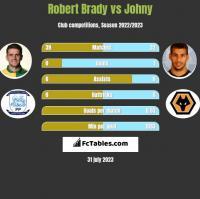 Robert Brady vs Johny h2h player stats