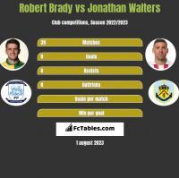 Robert Brady vs Jonathan Walters h2h player stats