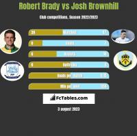 Robert Brady vs Josh Brownhill h2h player stats