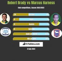 Robert Brady vs Marcus Harness h2h player stats