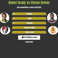 Robert Brady vs Steven Defour h2h player stats