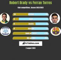Robert Brady vs Ferran Torres h2h player stats