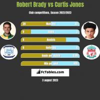 Robert Brady vs Curtis Jones h2h player stats