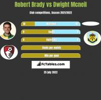 Robert Brady vs Dwight Mcneil h2h player stats