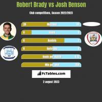 Robert Brady vs Josh Benson h2h player stats