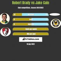 Robert Brady vs Jake Cain h2h player stats