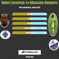 Robert Earnshaw vs Alhassane Bangoura h2h player stats