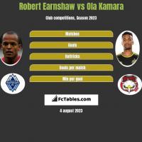 Robert Earnshaw vs Ola Kamara h2h player stats