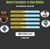 Robert Earnshaw vs Raul Ruidiaz h2h player stats