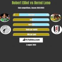 Robert Elliot vs Bernd Leno h2h player stats