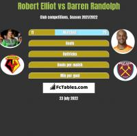 Robert Elliot vs Darren Randolph h2h player stats