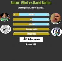 Robert Elliot vs David Button h2h player stats