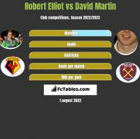 Robert Elliot vs David Martin h2h player stats