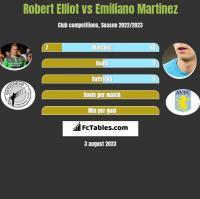 Robert Elliot vs Emiliano Martinez h2h player stats