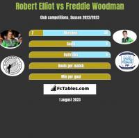 Robert Elliot vs Freddie Woodman h2h player stats