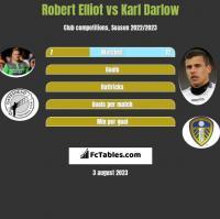 Robert Elliot vs Karl Darlow h2h player stats
