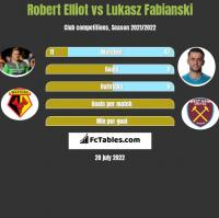Robert Elliot vs Lukasz Fabianski h2h player stats