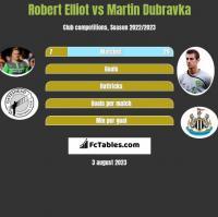 Robert Elliot vs Martin Dubravka h2h player stats