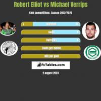 Robert Elliot vs Michael Verrips h2h player stats