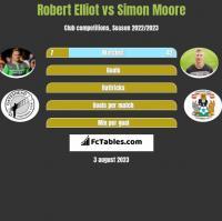 Robert Elliot vs Simon Moore h2h player stats
