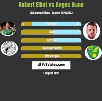 Robert Elliot vs Angus Gunn h2h player stats