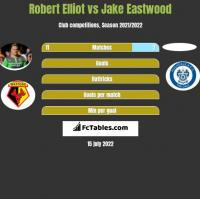 Robert Elliot vs Jake Eastwood h2h player stats