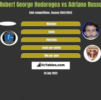 Robert George Hodorogea vs Adriano Russo h2h player stats