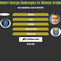 Robert George Hodorogea vs Alfonso Artabe h2h player stats