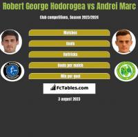 Robert George Hodorogea vs Andrei Marc h2h player stats