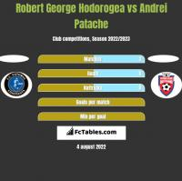 Robert George Hodorogea vs Andrei Patache h2h player stats