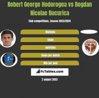 Robert George Hodorogea vs Bogdan Nicolae Bucurica h2h player stats
