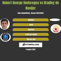 Robert George Hodorogea vs Bradley de Nooijer h2h player stats