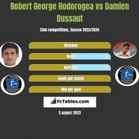 Robert George Hodorogea vs Damien Dussaut h2h player stats