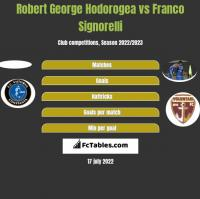 Robert George Hodorogea vs Franco Signorelli h2h player stats