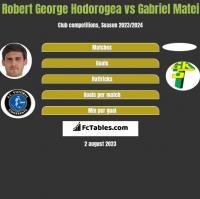 Robert George Hodorogea vs Gabriel Matei h2h player stats