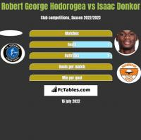 Robert George Hodorogea vs Isaac Donkor h2h player stats