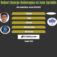 Robert George Hodorogea vs Ivan Zgrablic h2h player stats