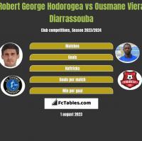 Robert George Hodorogea vs Ousmane Viera Diarrassouba h2h player stats