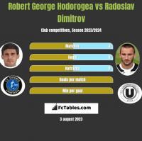 Robert George Hodorogea vs Radoslav Dimitrov h2h player stats