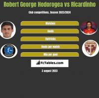 Robert George Hodorogea vs Ricardinho h2h player stats