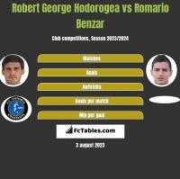 Robert George Hodorogea vs Romario Benzar h2h player stats